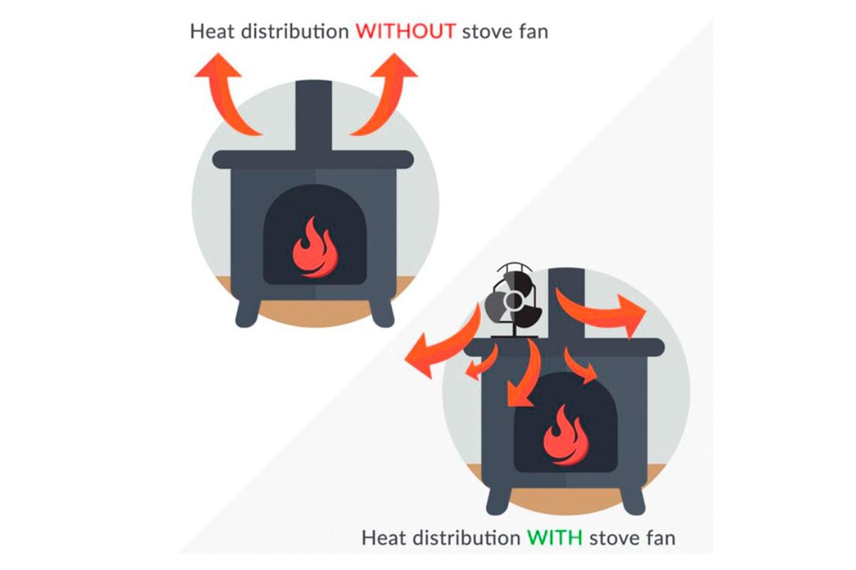 Självdriven värmefläkt för eldstad
